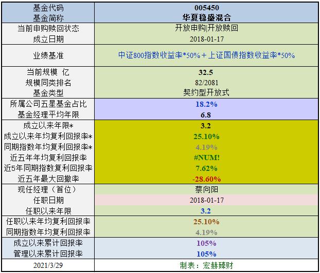 【基金评级】华夏稳盛混合