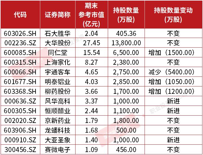 冯柳新进13股全名单曝光,哪些让他收获浮盈?