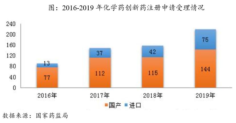 中国创新药介绍与发展历程回顾