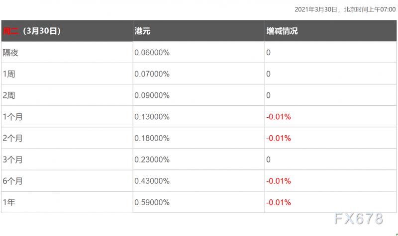 3月30日香港银行间同业拆借利率港币HIBOR