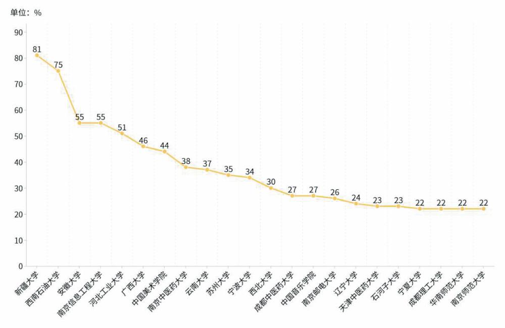 图1. 22所2017至2019年总经费高于平均涨幅的地方院校增幅