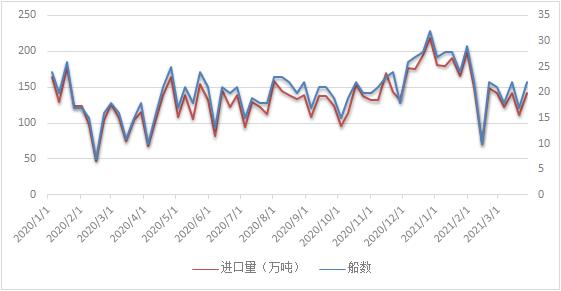 3月22日-28日中国LNG进口量约为142万吨