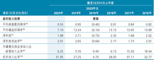 广州农商银行2020年净利润同比降33.3% 多项关键指