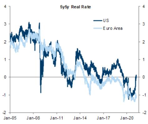 """高盛坚定跟市场""""唱反调"""":美元未来12个月还会下跌"""