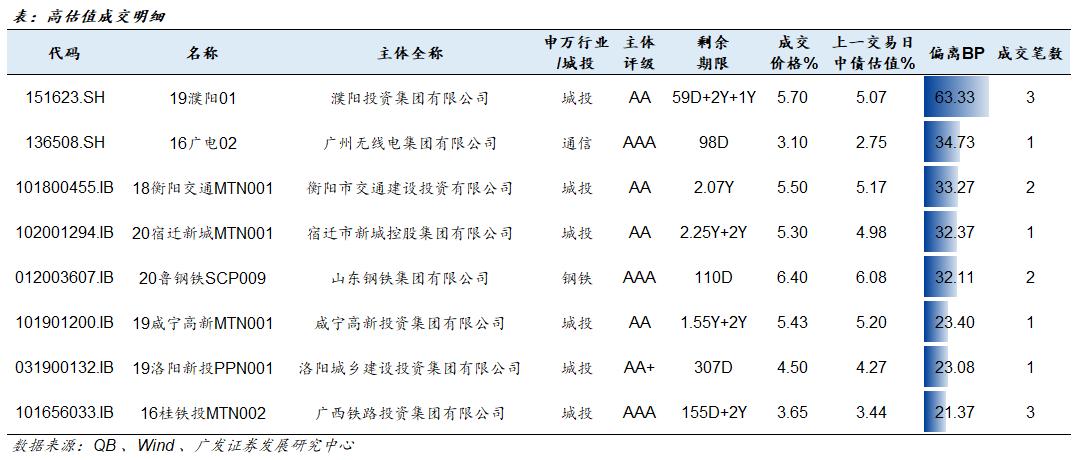 信用负面跟踪 20210330