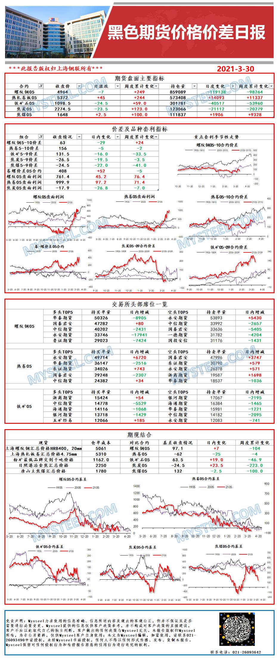 Mysteel:黑色期货价格价差日报2021年03月30日