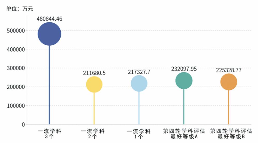 图5.地方院校入选一流学科数目及学科评估等级与2019校均总经费