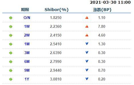 3月30日上海银行间同业拆放利率Shibor