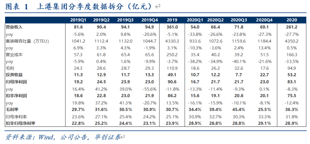 【华创交运*业绩点评】上港集团2020年报点评:20年