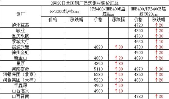 兰格建筑钢材日盘点(3.30):市场价整体趋强 成交有所减量