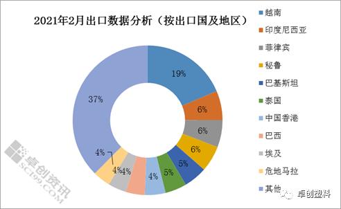 2021年2月聚丙烯出口数据小析