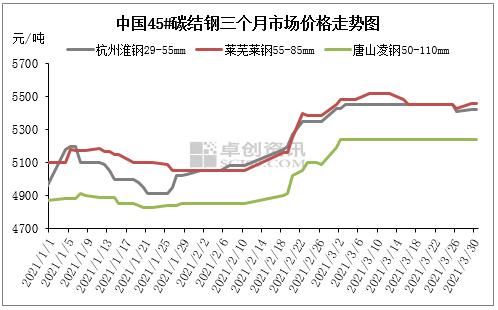 钢价涨 成本降 阳春三月特钢厂利润翻4倍