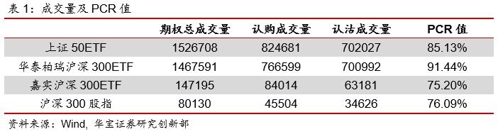 期权日报(20210330):隐含波动率小幅下行