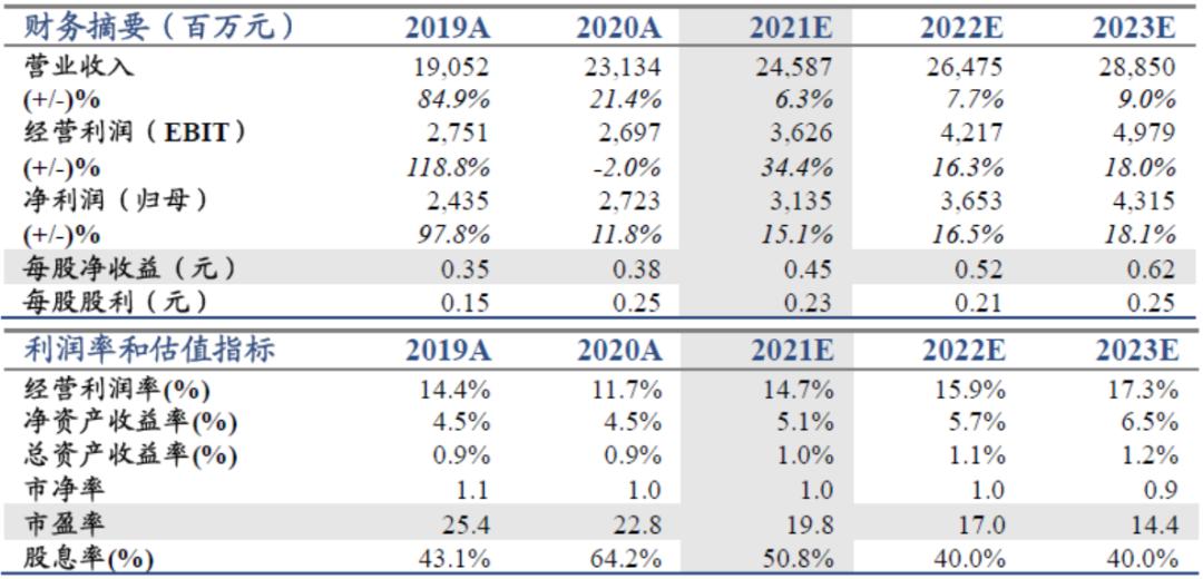 【国君非银】大幅计提减值损失使得业绩承压——东方证券2020年年报点评