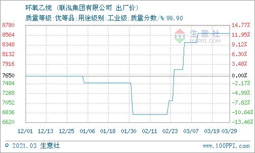 生意社:3月31日联泓集团环氧乙烷价格平稳