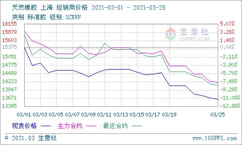 生意社:3月天然橡胶单边下行14% 原油下行和新胶产出影响大