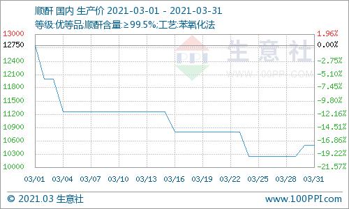 生意社:3月份顺酐价格持续下跌