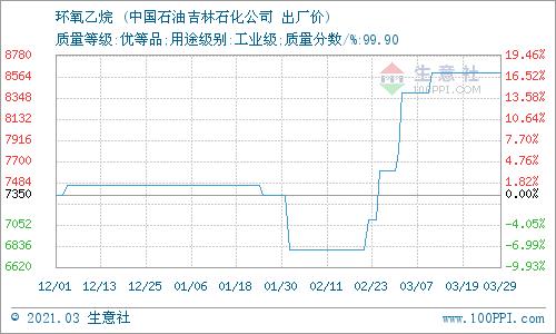生意社:3月31日东北地区环氧乙烷价格平稳