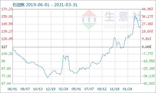 生意社:3月份国内地炼石油焦持续下行
