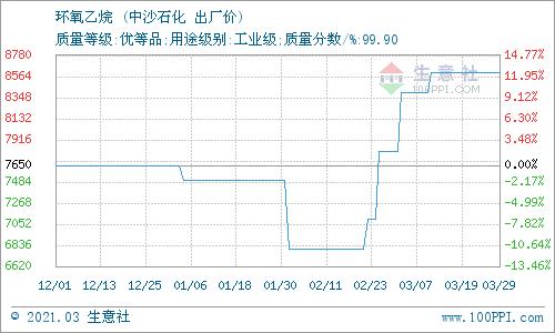生意社:3月31日华北地区环氧乙烷价格平稳