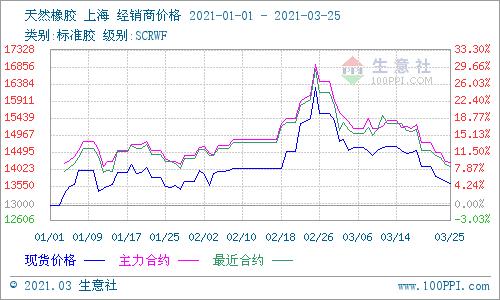 生意社:涨25%又落19% 天然橡胶供应低谷期大幅震荡态势