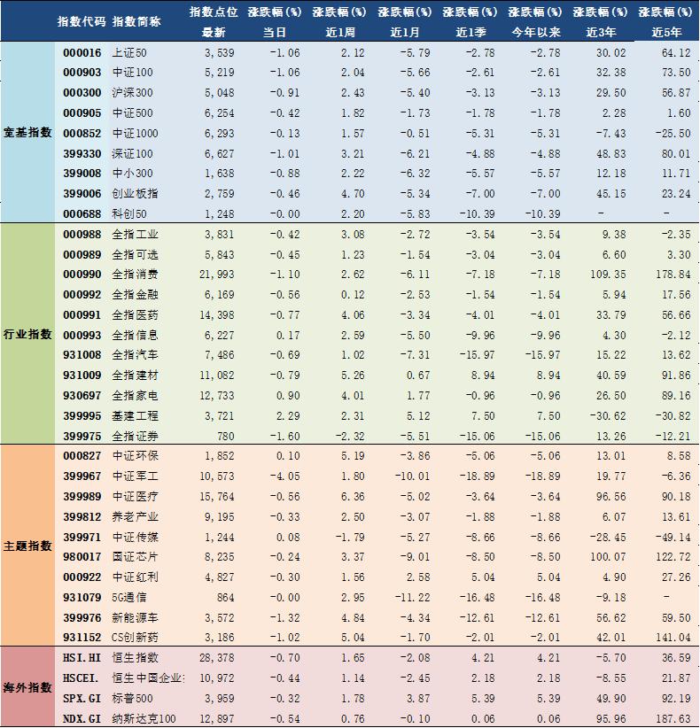 2021年3月31日A股主要指数估值表