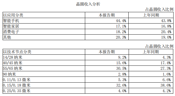 2020年净利润同比增长142% 中芯国际交登陆科创板以来首份成绩单