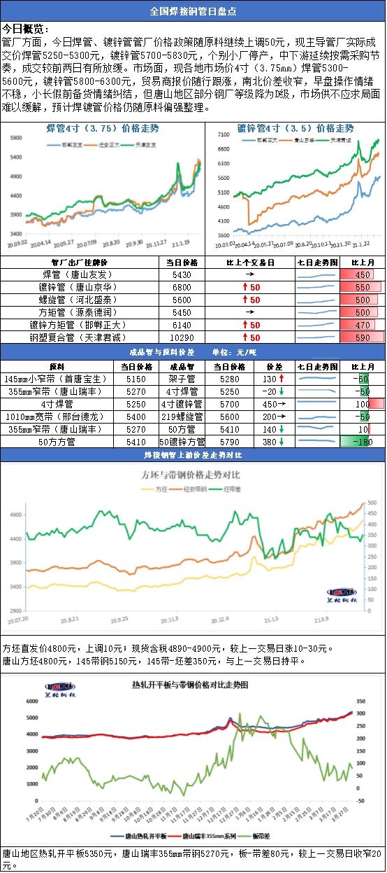 兰格焊接钢管日盘点(3.31):部分钢厂等级降为D级 限产主导成本端仍偏强势