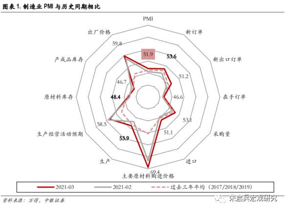 【中银宏观:3月PMI数据点评】借全球复苏的东风