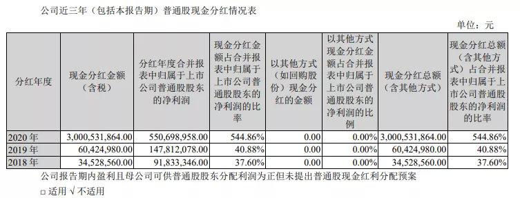 4000亿巨头中国神华罕见暴涨 江铃汽车竟一次分光5年净利