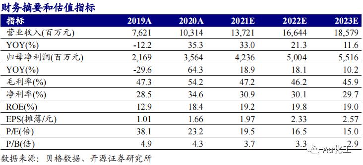 【开源化工】新和成年报点评报告:2020年业绩高增65