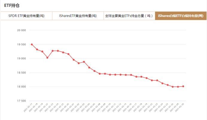 iShares白银ETF3月30日白银持有量与上一交易日增加13吨
