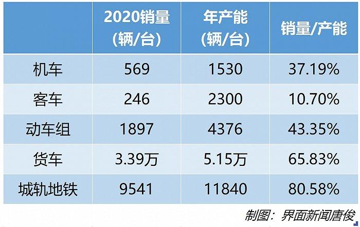 中国中车2020营收利润均下滑 铁路装备收入大幅下降