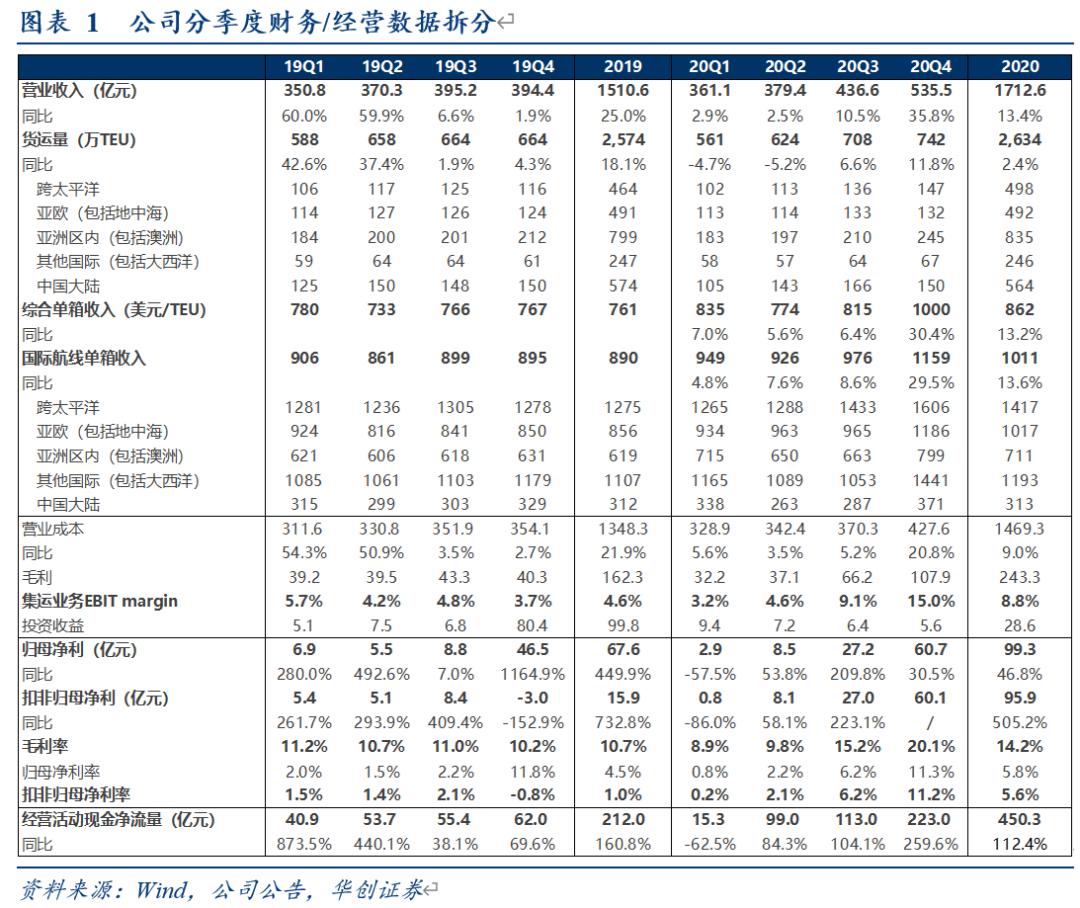 【华创交运*业绩点评】中远海控2020年报:20Q4经营净现金流同比+260%至223亿元,转增股本彰显公司对股东回报的高度重视