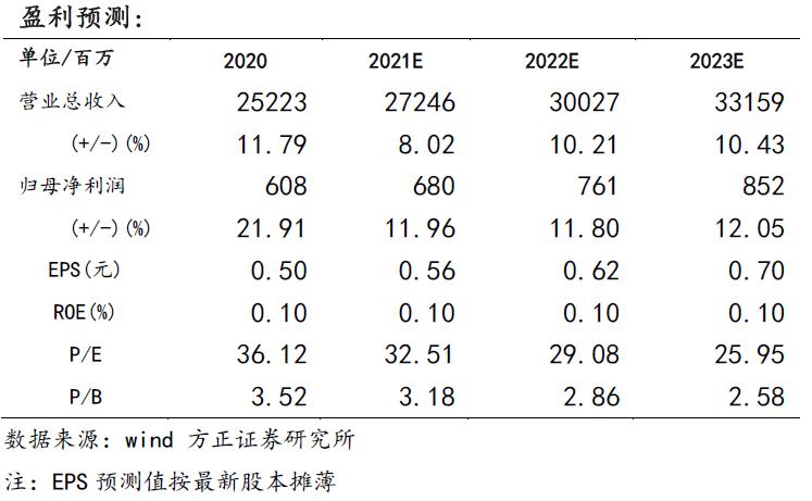 【光明乳业年报点评:全年目标顺利实现,新鲜战略全国布局稳步推进—方正食品饮料210331】