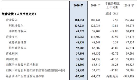 民生银行2020净利下滑36% 董事长高迎欣薪酬225.46万