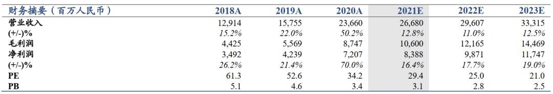 【国君非银】金融资产扩张推动业绩增长——中金公司2020年年报点评