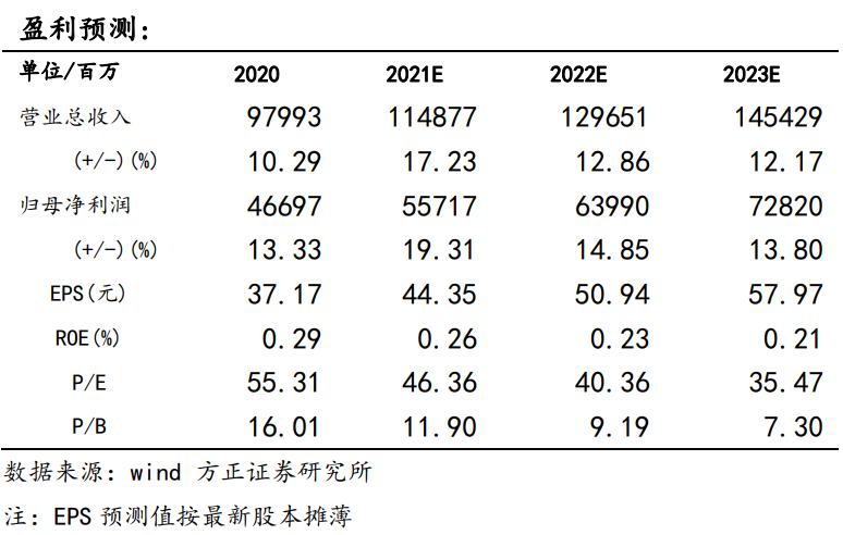 【贵州茅台年报点评:20年稳健收官,21年量价驱动弹性增长—方正食品饮料210331】