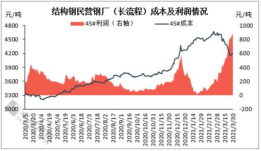 钢价涨 成本降!钢厂利润翻4倍