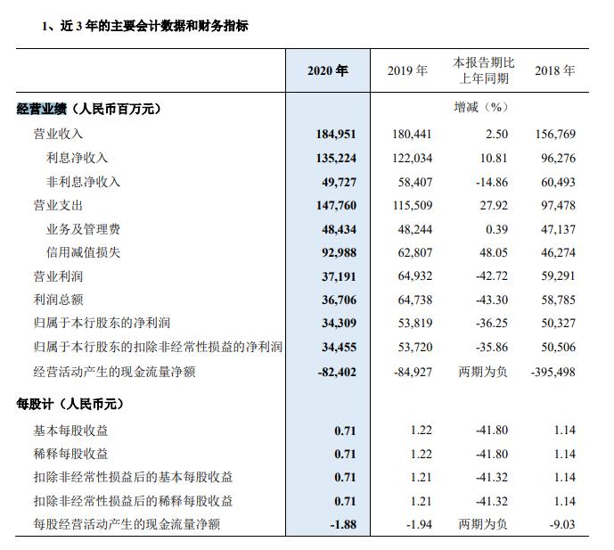 """民生银行净利同比下滑36% 不良""""双升"""""""