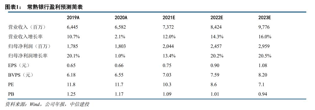 【中信建投金融】常熟银行2020年报点评:息差降幅明