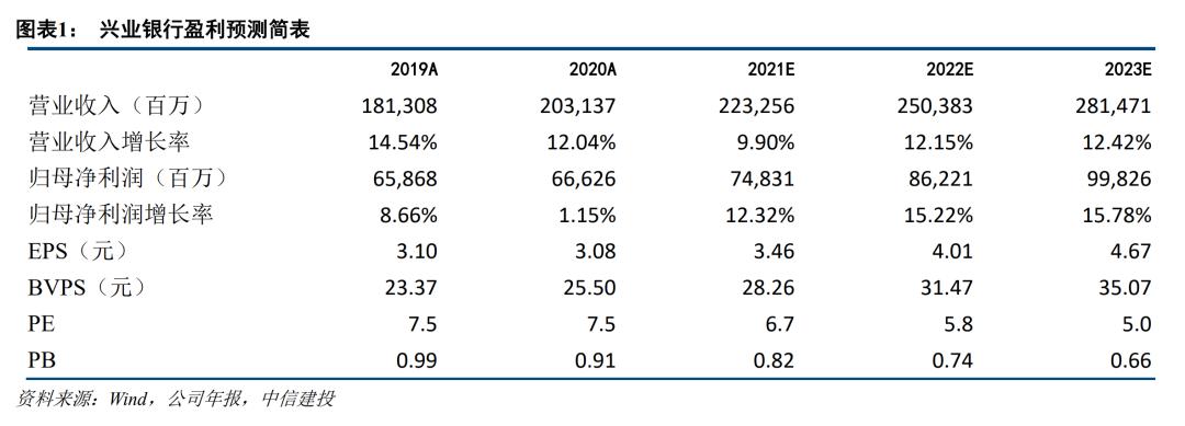 【中信建投金融】兴业银行2020年报点评:资产质量全