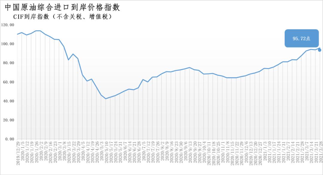 3月22日-28日中国原油综合进口到岸价格指数为95.72点