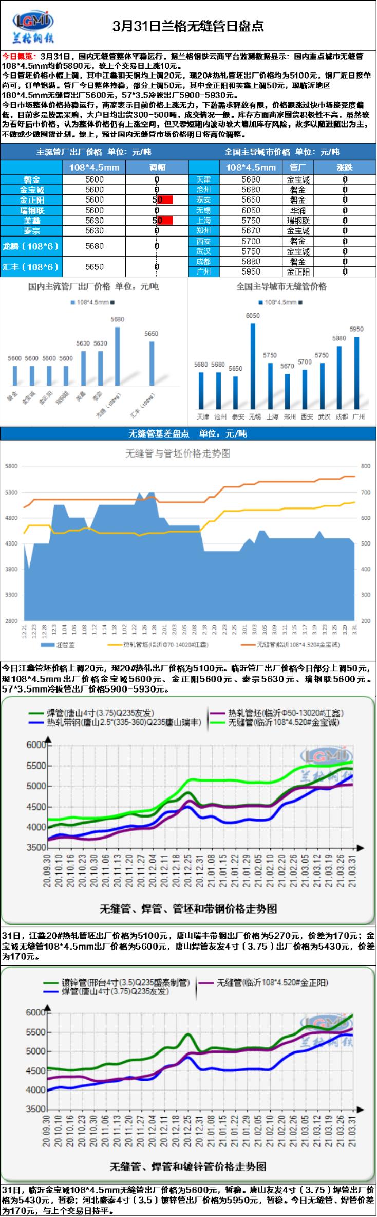 兰格无缝管日盘点(3.31):市场价格高位盘整  成交情况较为一般