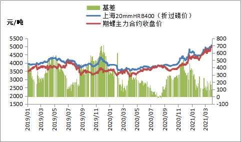 黑色期货震荡运行,钢价上涨空间或有限
