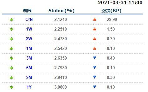 3月31日上海银行间同业拆放利率Shibor