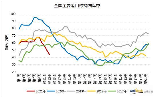 进口利润倒挂加深 棕榈油国内库存连降五周