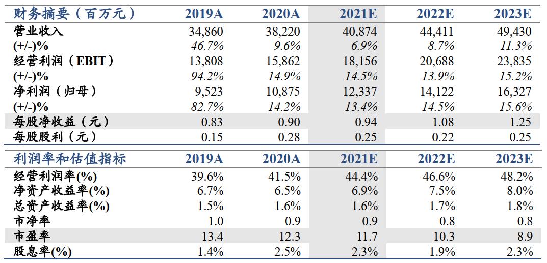 【国君非银】外部信用环境拖累整体业绩——海通证券2020年年报点评