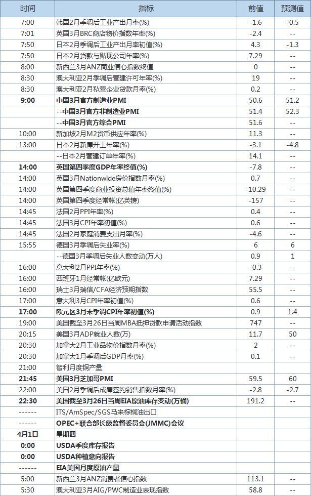 """""""小非农""""、中国制造业PMI出炉 USDA谷物库存和种植意向报告发布"""