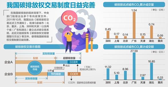 碳排放《草案修改稿》征言:国家拟建立交易基金